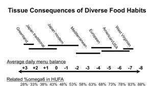 Food Balance HUFA